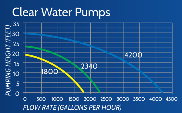 Clear water pump flow chart