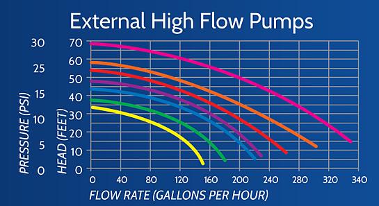 External Pump Flow Chart, Pump Head Height, Pump Flow