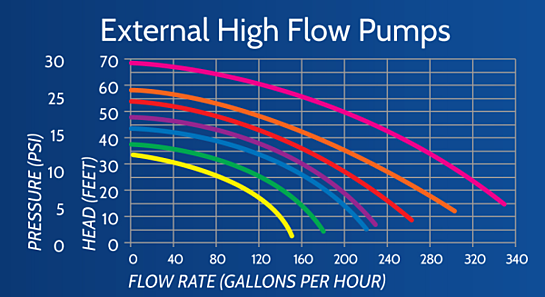External Pump Flow Chart, Pump Head Height, Pump Flow