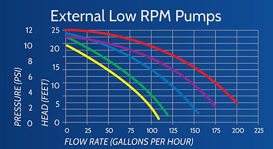 External Pump Flow Chart, Calculating pump flow, pump flow chart
