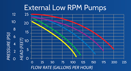 External Pump Flow Chart, Calculating pump flow, pump flow chart