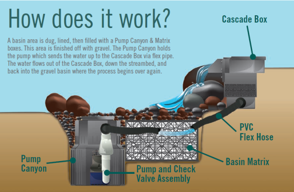How a pond less waterfall works infographic for Install external pond pump