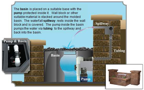 How A Retaining Wall Waterfall Works