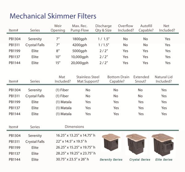 PondBuilder skimmer, Water Garden Filter, Serenity Skimmer, Crystal Skimmer, Elite Skimmer