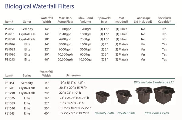 PondBuilder Waterfall Filter, pond filter, waterfall filter, biological filter, biofalls