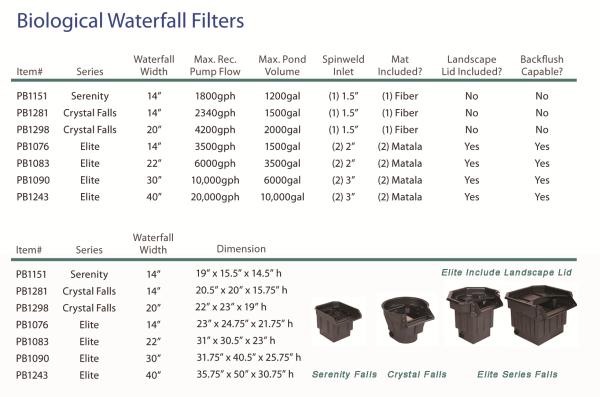 PondBuilder Waterfall Filter, pond filter, waterfall filter, biological filter, biofalls