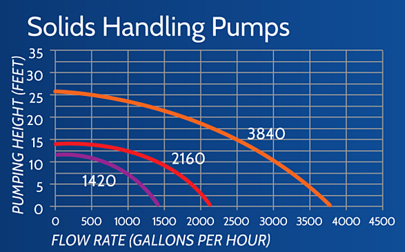 solids handling pump chart resized 600